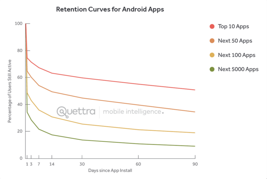 android app retention