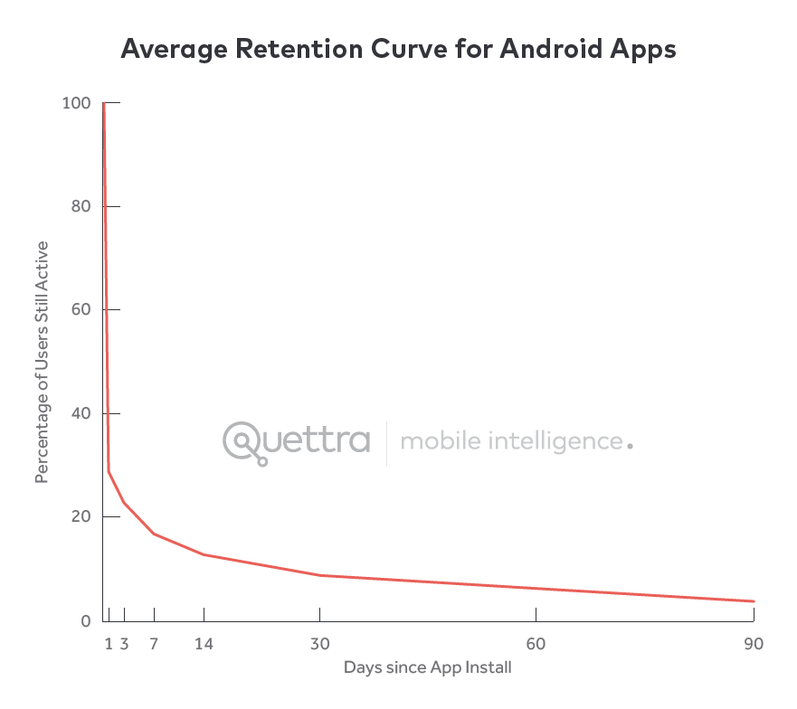 average app retention android