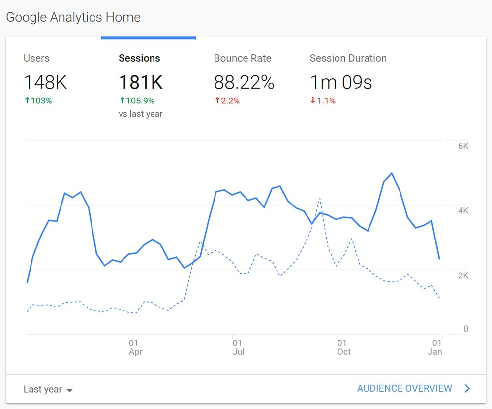 rapidweblaunch blog growth 1