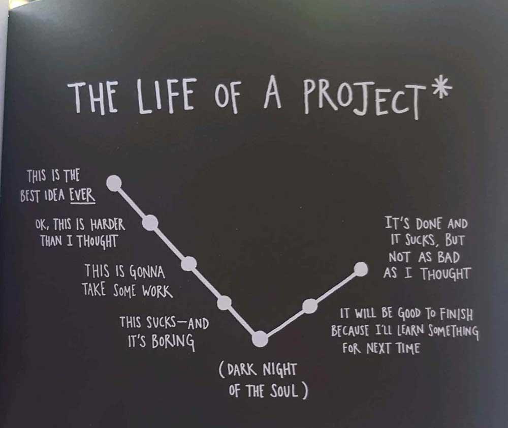 good idea journey chart 1