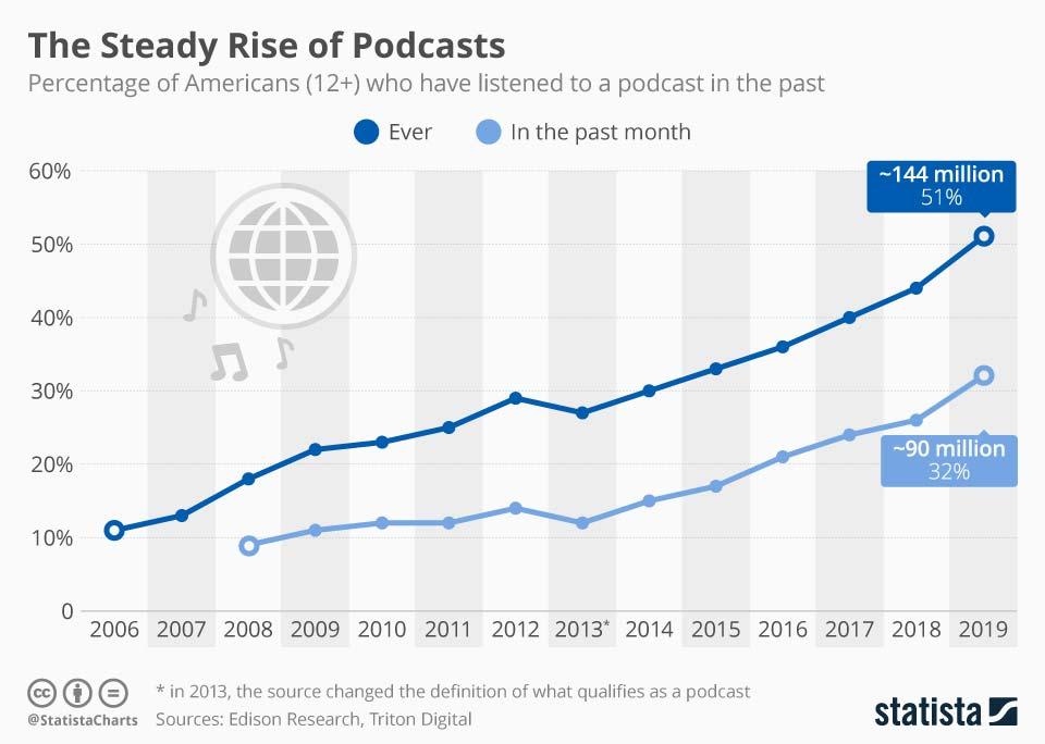podcast chart 1