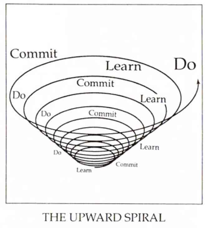 learn commit do
