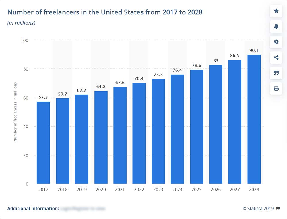 number of freelancers in america 1