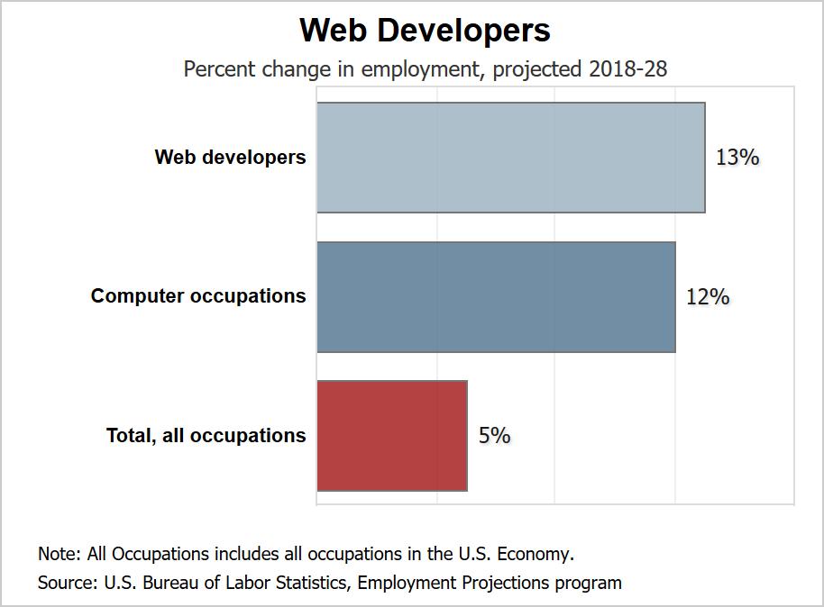 web design digital nomad
